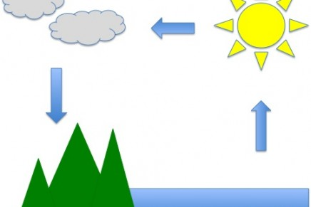 Make a Mini Water Cycle