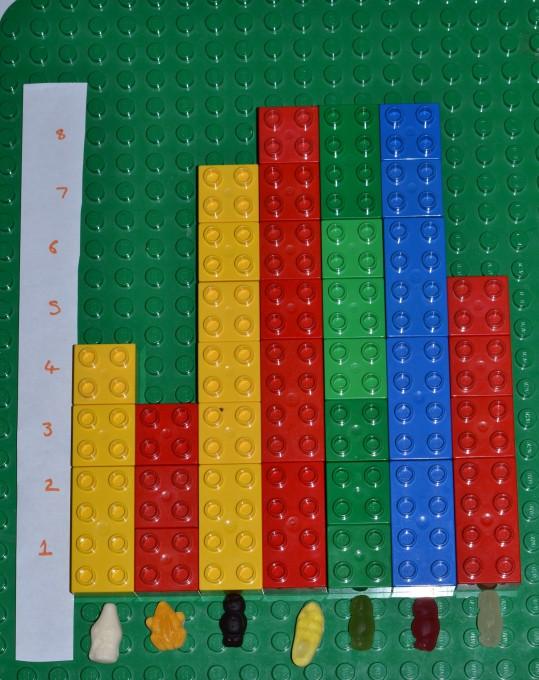 Graphs for kids