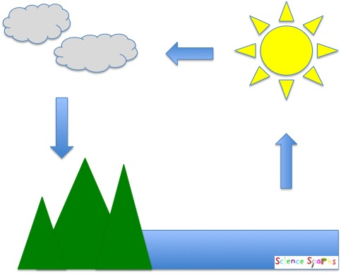 Make a Mini Water Cycle, Science Sparks