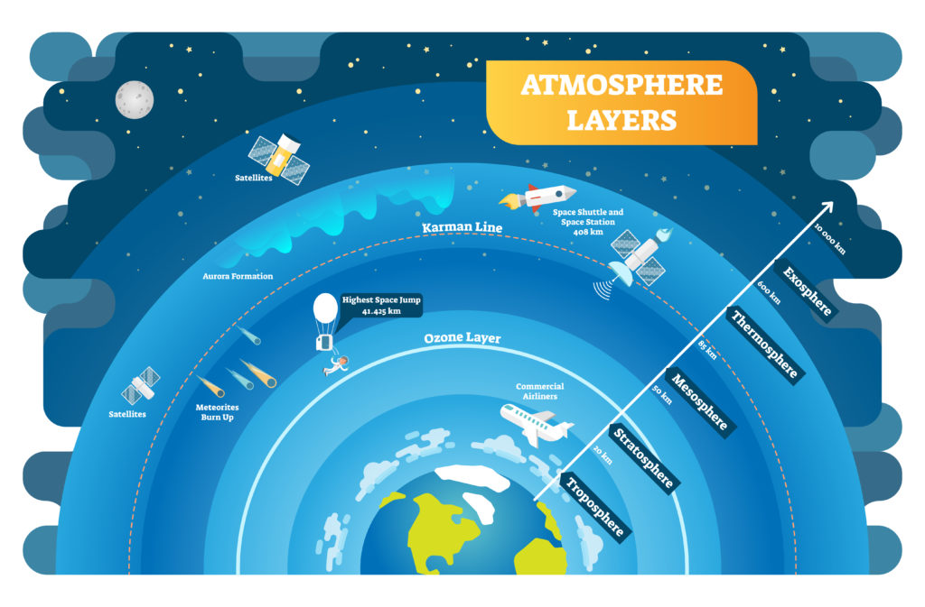 Atmospheric layers  - diagram showing layers of the atmosphere - science for kids