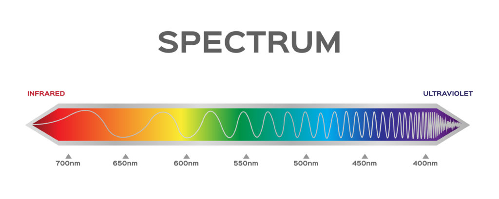 What is a spectrum - diagram showing colour frequencies of light