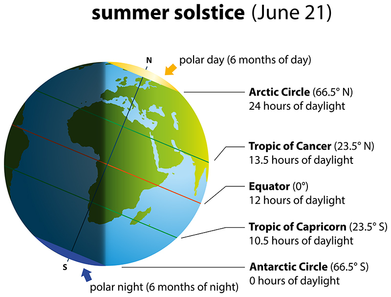 Summer Solstice Diagram - June 21st
