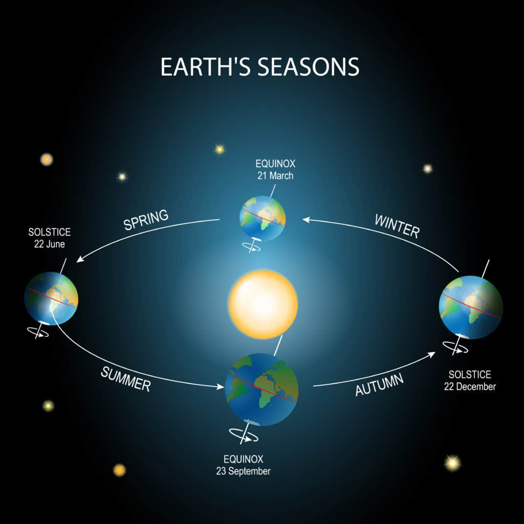 Diagram of the Earth's orbit around the sun and it's tilted axis that leads to seasons.