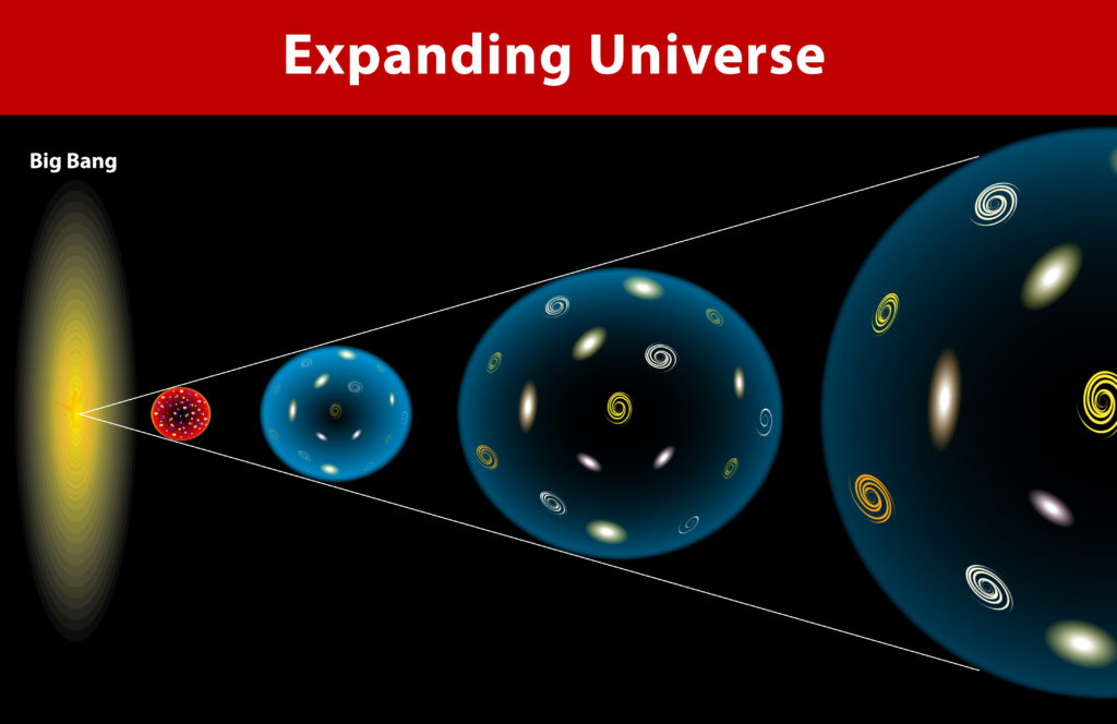 diagram of the expanding universe - space science for kids
