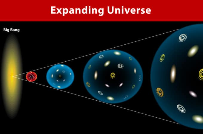 diagram of the expanding universe