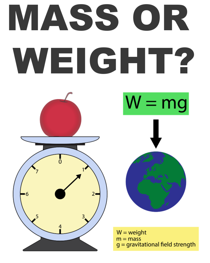Mass or Weight? What's the Difference? Science Questions for Kids