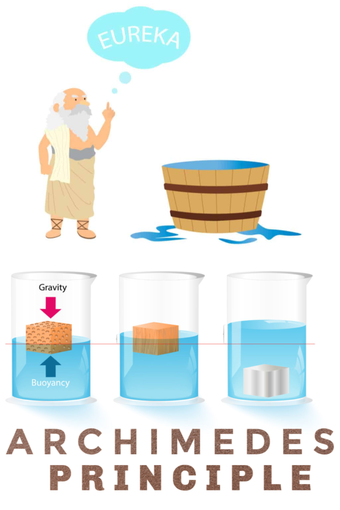 What is the Archimedes Principle - learn about buoyancy with this fun activity #archimedes #famousscientists #scienceforkids