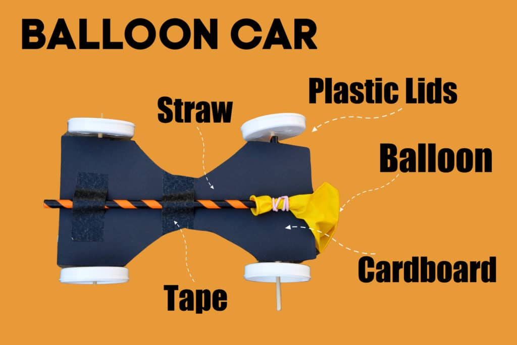 Labelled image of a balloon powered car
