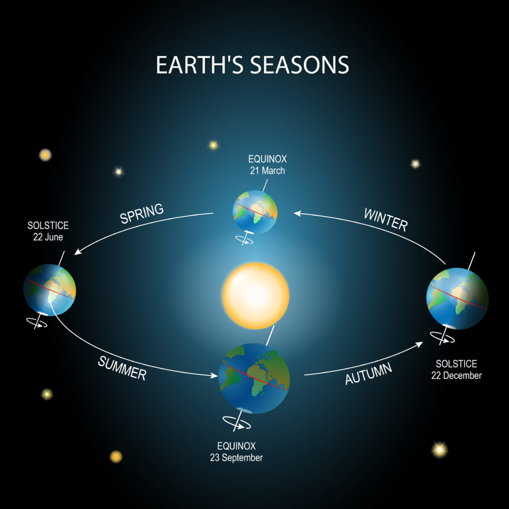 Diagram of the Earth's orbit around the sun and its tilted axis that leads to seasons.