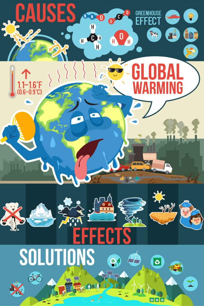 infographic explaining climate change and global warming to kids