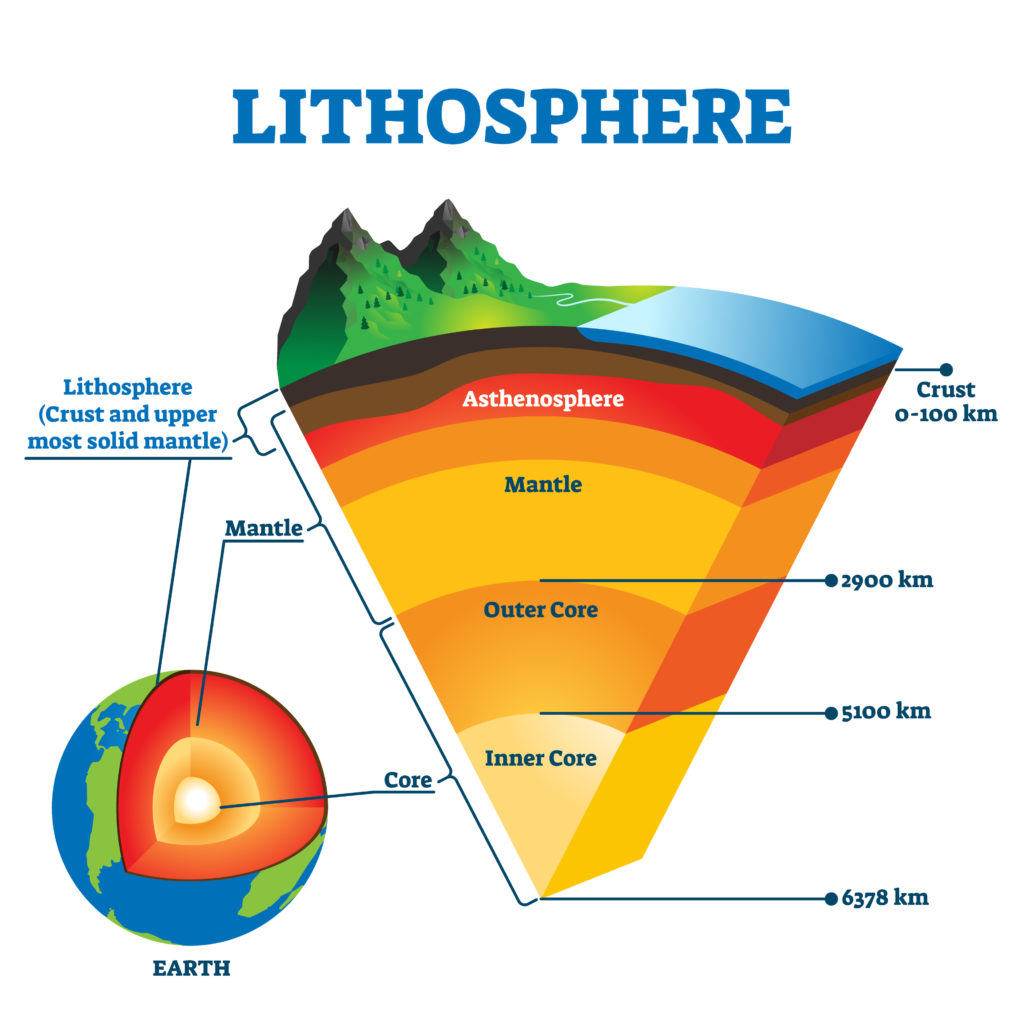 Diagram showing the Lithosphere and  other layers of the Earth.