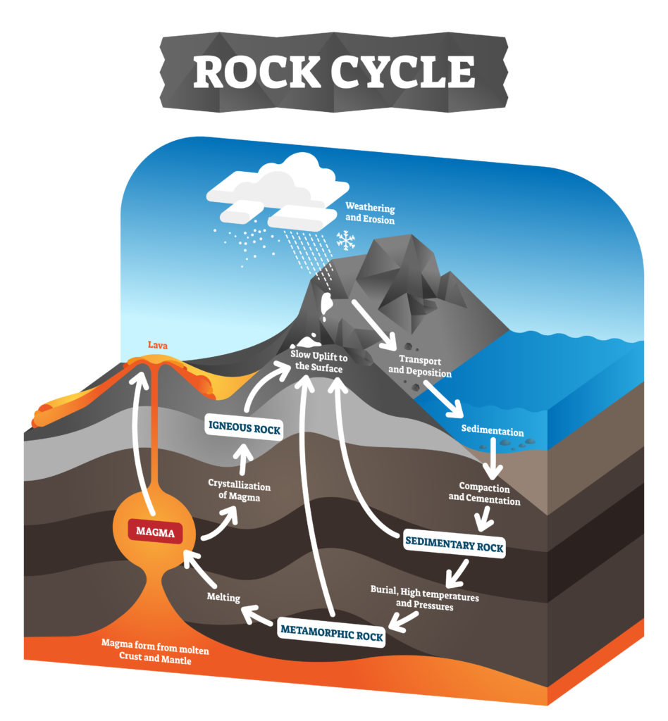 Image of the rock cycle