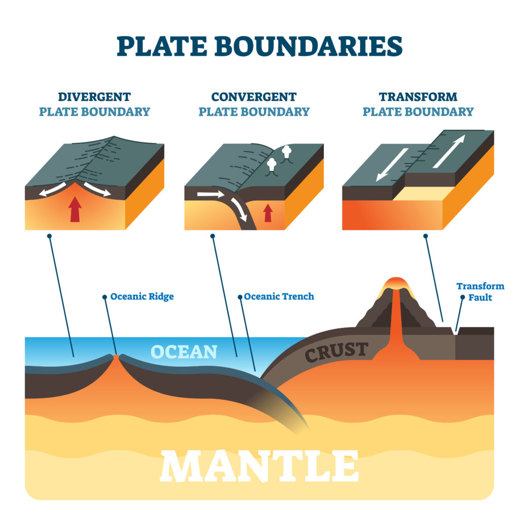 Plate boundaries. Diagram of the Earths different plate boundaries.