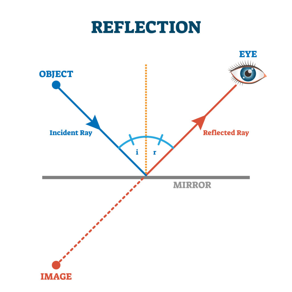 Diagram showing relfection of light from a mirror.