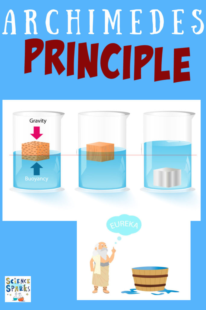 Image of Archimedes next to a bath for a post about ideas for learning about the Archimedes principle