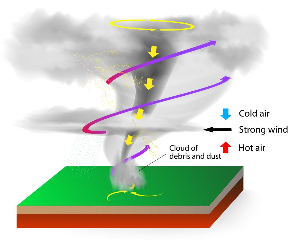 Diagram of how a tornado forms