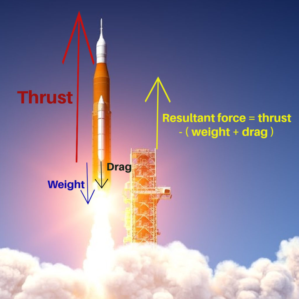 Image showing a rocket taking off with thrust, weight, drag and resultant force marked,