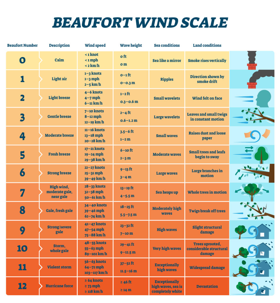 Image of the Beaufort wind scale with illustrations